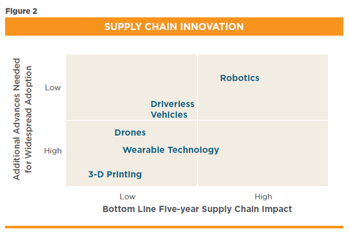 supply-chain-innovation.png